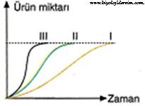 reaksiyonlarda ürün süresi