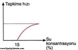 suyun enzim çalışmasına etkisi