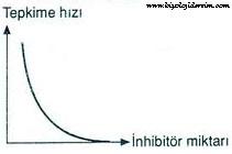 enzim çalışmasına inhibitör etkisi